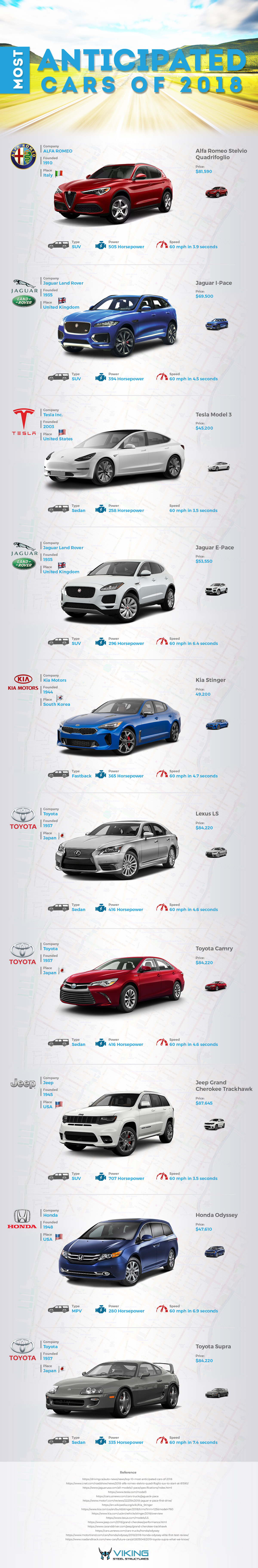 most-anitcipated-cars-of-2018