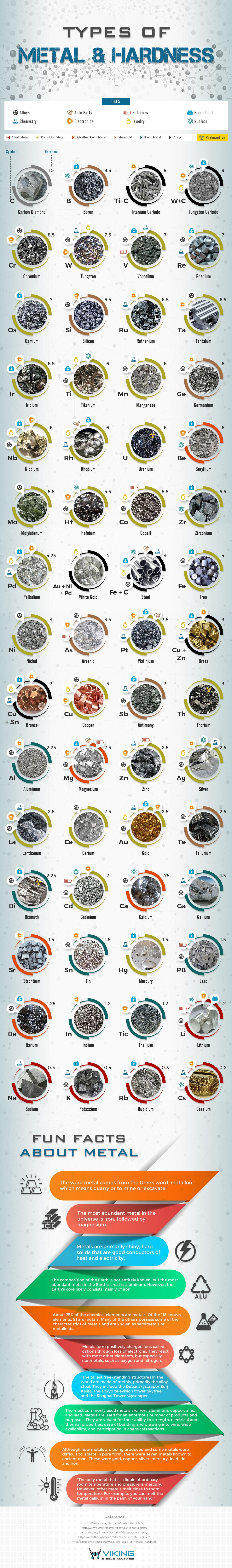 Types of Metal & Their Hardness