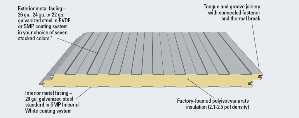 Top Benefits Of Insulated Metal Panels Imps Viking
