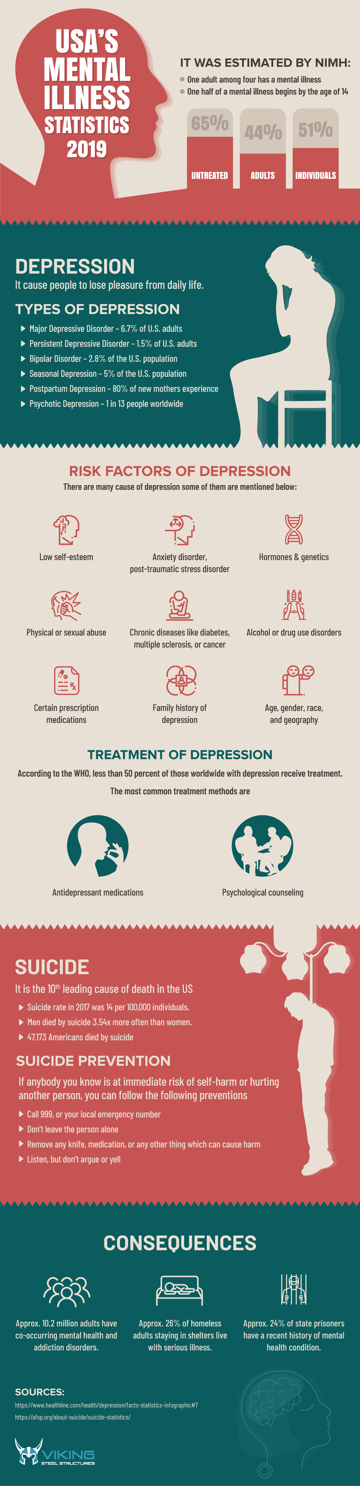 USA's-Mental-IllnessStatistics-infographics