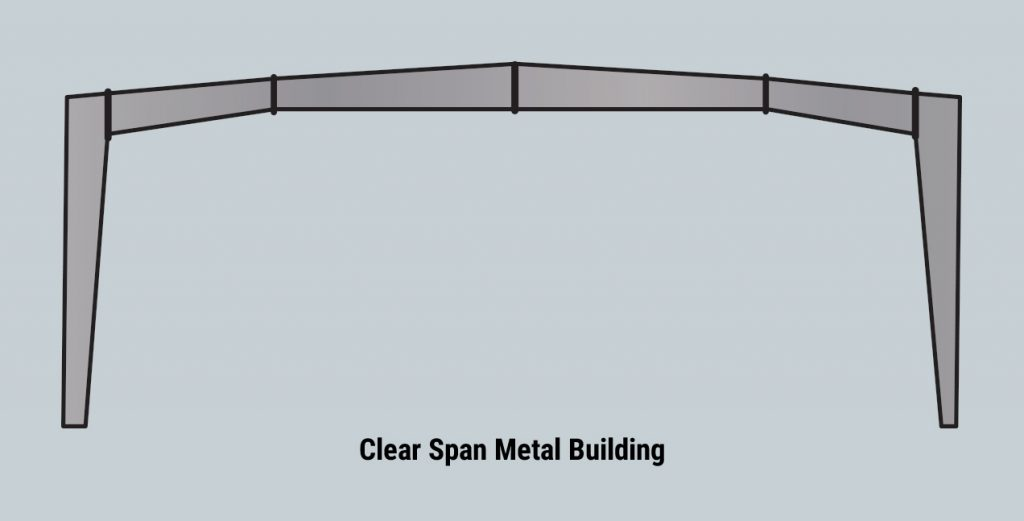 Clear Span Metal Building