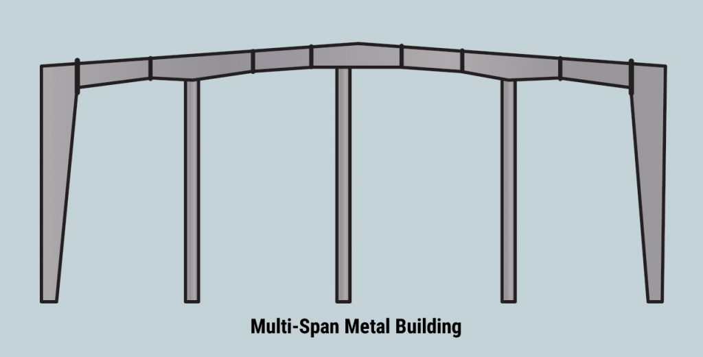 Multi Span Metal Building