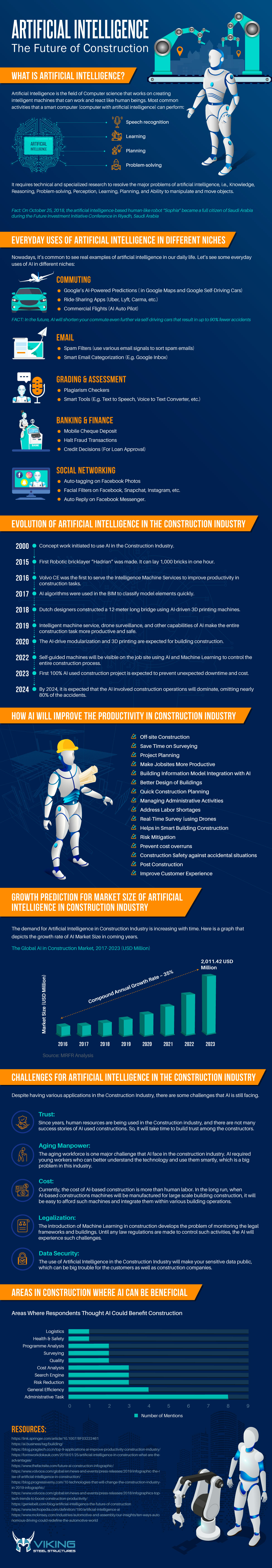 Artificial Intelligence- The Future of Construction