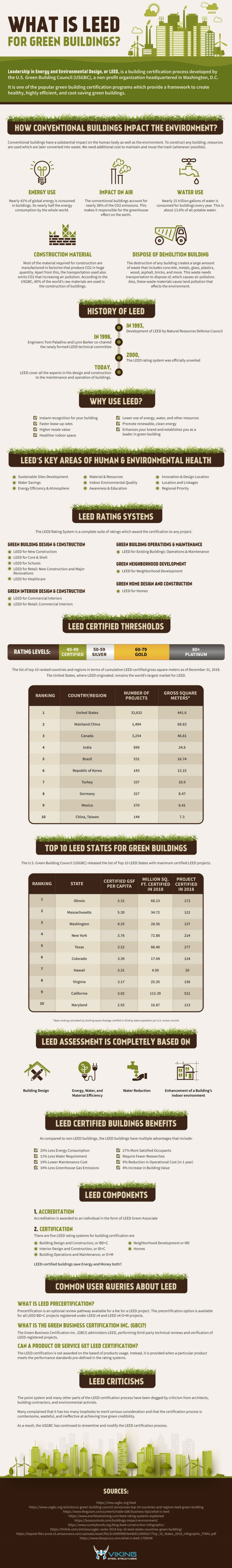 What is LEED for Green Buildings?