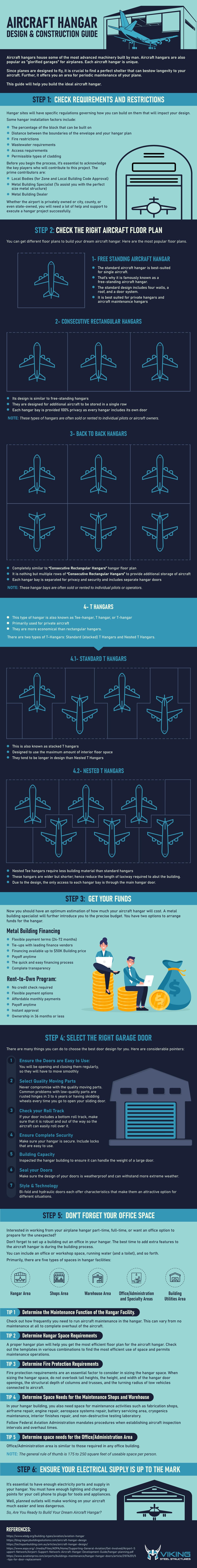 Aircraft Hangar Design & Construction Guide