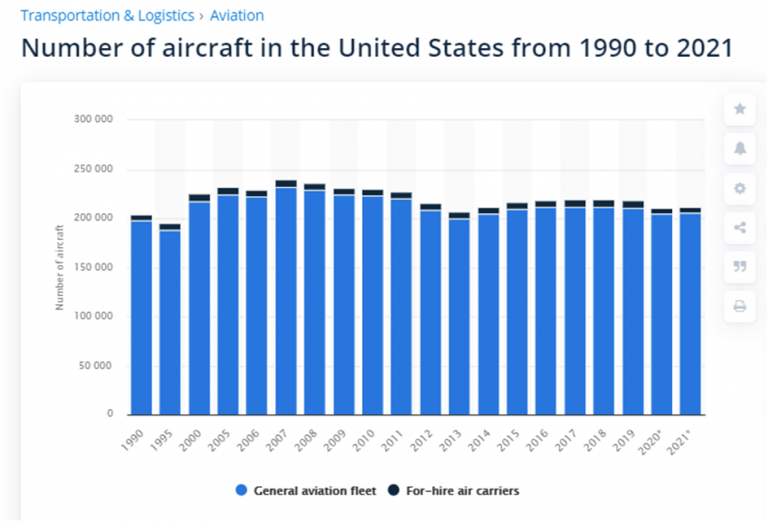 No of Aircrafts in USA
