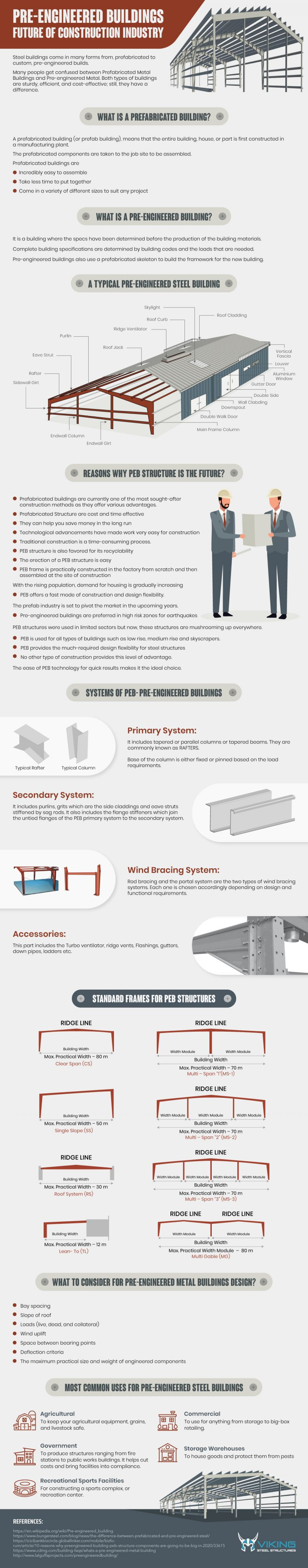 Pre Engineered Buildings – Future of Construction Industry